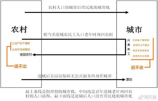 图1  现行土地制度使农民无法从农村退出