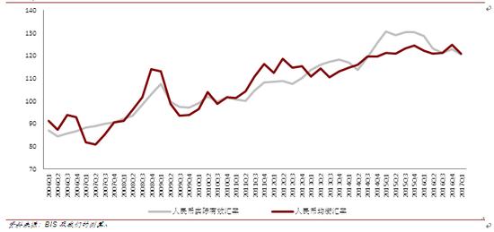 人民币实际有效汇率与均衡汇率走势(2006Q1-2017Q1)