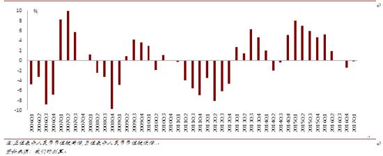 人民币汇率失衡水平(2006Q1-2017Q1)