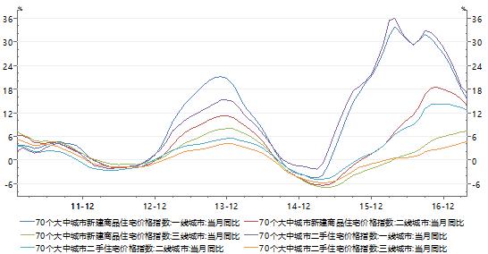 图4:70个大中城市新建及二手商品住宅价格指数(月同比) 数据来源:Wind、PRIME