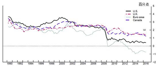 2008年至今美国自然利率持续走低