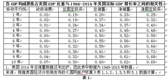 表1 美国2016年总储蓄数据还未出炉,因此表中数据为1965-2015年数据。来源:根据美国经济分析局发布的《国民帐户核算》表1.1.3、1.5.5和 5.1数据计算。