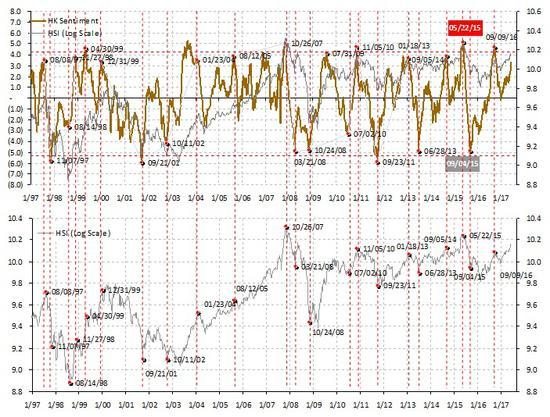 焦点图表二:短期市场情绪择时模型显示市场情绪亢奋,但是还没有到极端
