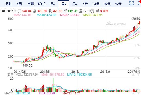 贵州茅台同期股价