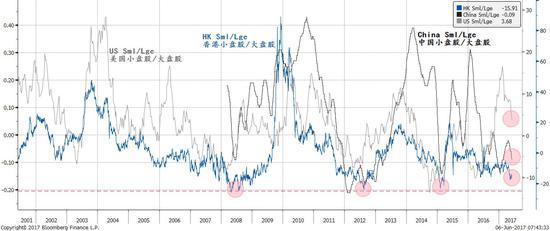 焦点图表三:大盘股跑赢小盘股是一个全球现象;中国的离岸、在岸市场比美国表现得更加显著
