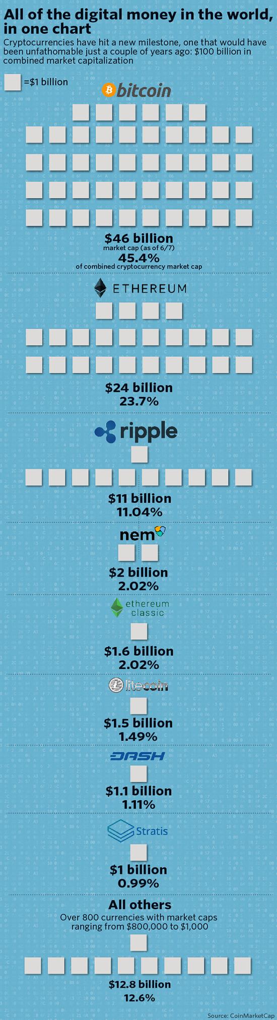 图6 全球数字货币总市值超过1000亿美元