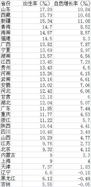 2016年各省份人口出生率和自然增长率