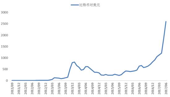 图5 大幅飙升的比特币价格