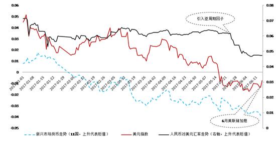 图4 人民币汇率,新兴市场货币与美元指数