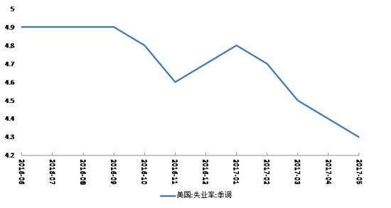 图2美国失业率