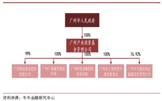 广州产业基金股权构成情况