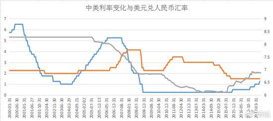 扬韬:美国加息中国应该减息 不要担心人民币贬值