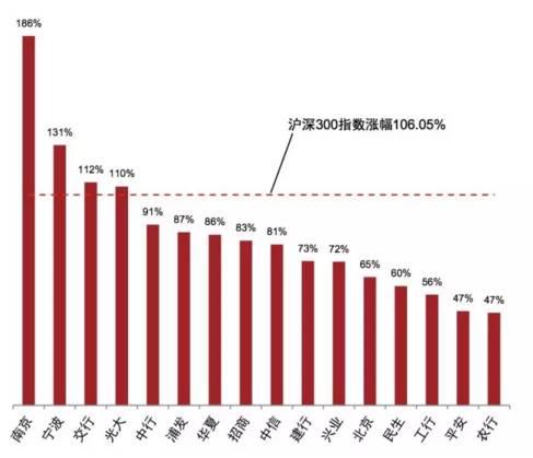 图三:银行股2014年7月-2015年6月累计股价升幅 (来源:普华永道)