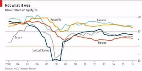 图二:近15年美日欧加澳银行业平均净资产收益率(来源:《经济学人》)