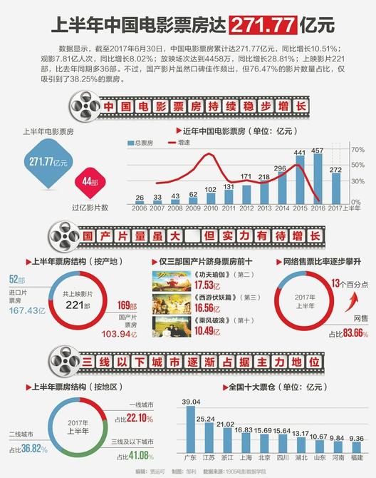 上半年中国电影票房累计达271.77亿 同比增长10.51%