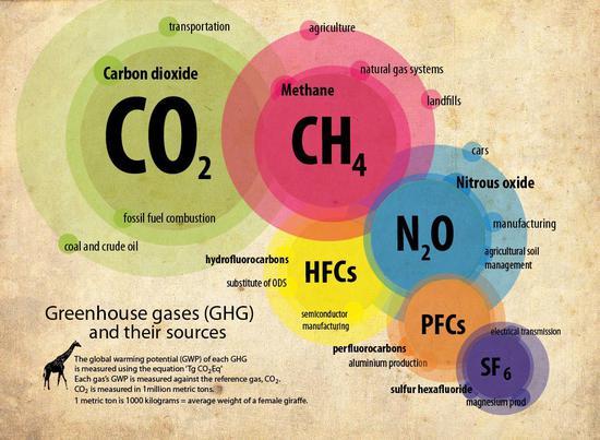 100家企业就排放了全球71%的温室气体