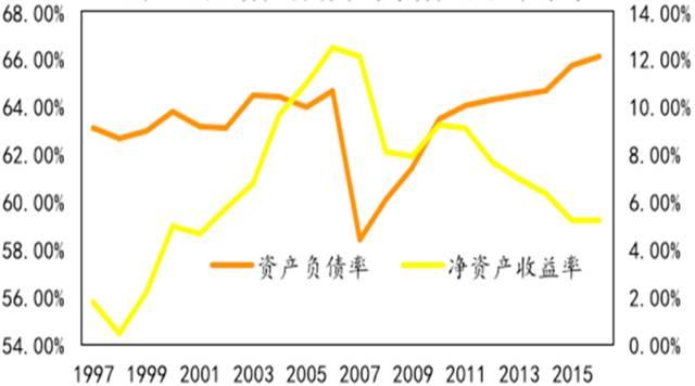 图4 国企资产负债率与净资产收益率背离