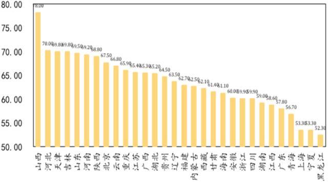 图5 2015年分地区国企资产负债率