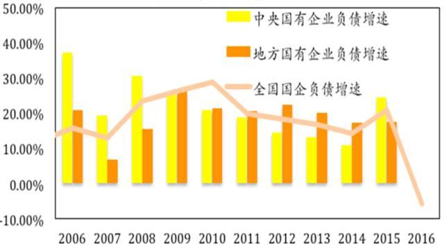 图3 国有企业负债增速