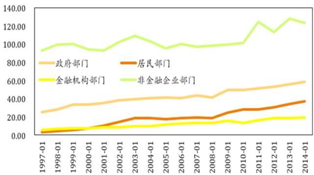 图1 我国各部门负债规模与GDP之比(%)
