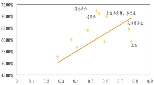 图7 国企行业杠杆率(纵轴)与交税比率