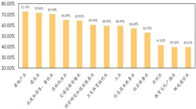 图6 2015分行业国有企业杠杆率