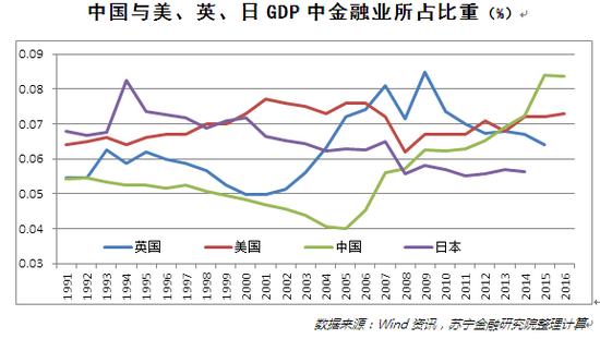 中国与美、英、日GDP中金融业所占比重(%)