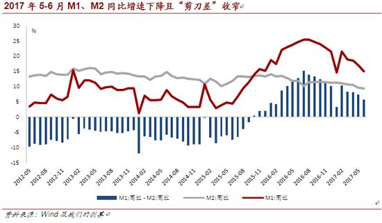 """2017年5-6月M1、M2同比增速下降且""""剪刀差""""收窄"""