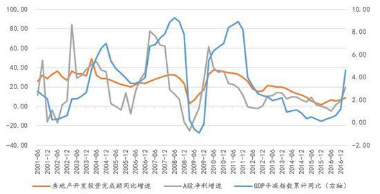 图11:GDP平减指数同比、房地产投资增速与A股净利增速(%):高度相关