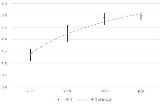 图 3:2017年6月FOMC纪要委员预测未来目标联邦基金利率的最高、最低以及中值