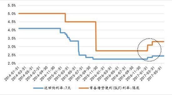 图 1:逆回购利率和常备借贷便利利率(%)