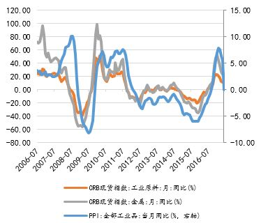 图 9:CRB现货指数同比领先于PPI回落