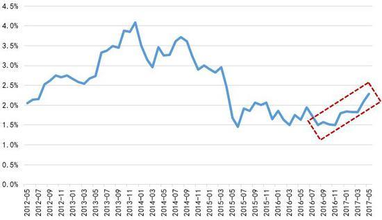 图 4:中美一年期国债利差:逐渐回升