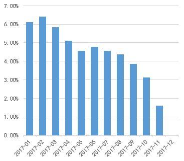 图 10:下半年PPI翘尾因素快速走低