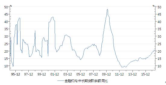 图5:金融机构中长期贷款增速加快(单位:%)
