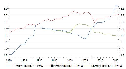 图3:中、美、日金融业增加值占GDP的比重(单位:%)