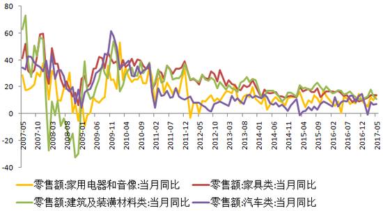 图2:部分行业消费品零售增速