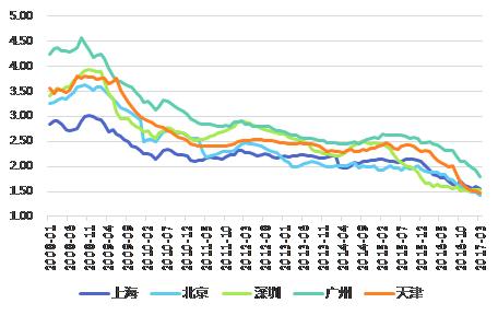 图2:我国核心城市二手住宅租金回报率(单位:%)