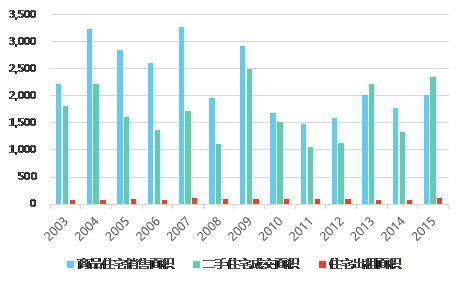 图1:上海市住宅供应结构(单位:万平方米)