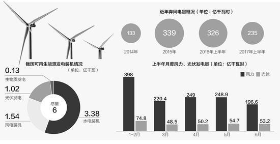 可再生能源发电装机破6亿千瓦 弃风电量高涨后现拐点