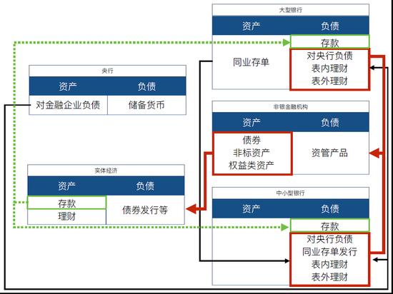 图7 金融体系加杠杆的途径