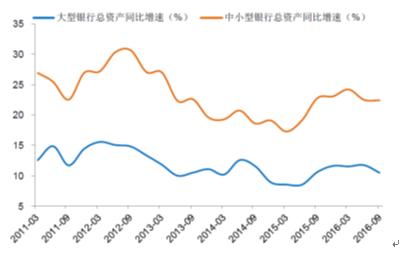 图2 大型与中小型商业银行总资产增速比较