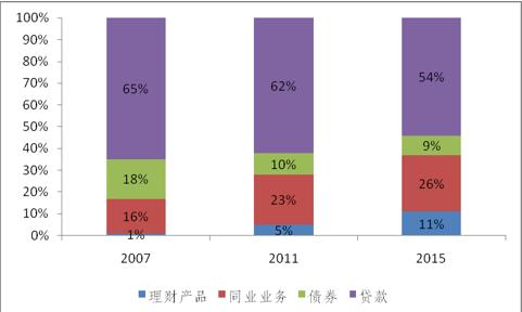 图4 商业银行理财产品占比变化