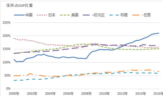 图1 信贷占GDP比重的国际比较