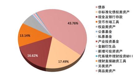 图5 2016年底商业银行理财产品资产配置情况