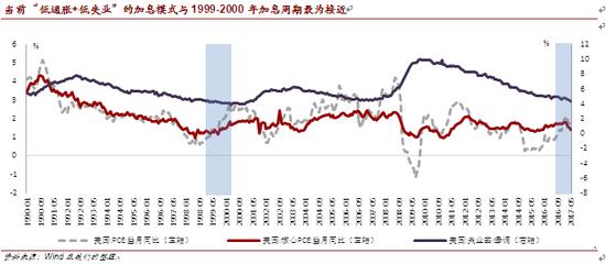 """当前""""低通胀+低失业""""的加息模式与1999-2000年加息周期最为接近"""