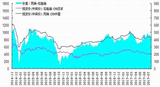 华安期货:石化库存降低 烯烃震荡偏强