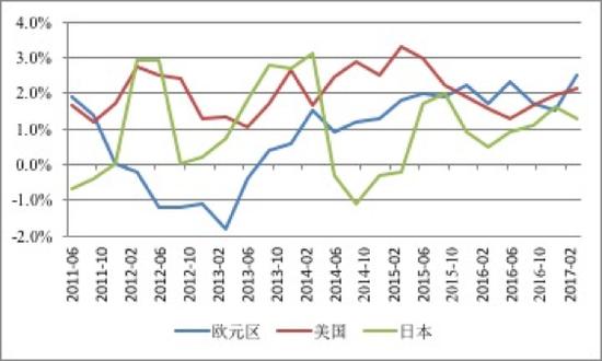 图1 美国、欧元区与日本经济季度同比增速(不变价格)