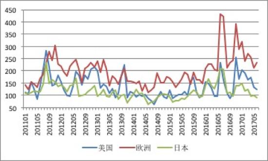 图3 美国、欧洲与日本经济政策不确定性指数