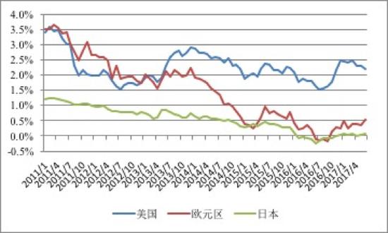 图2 美国、欧元区、日本10年期国债收益率